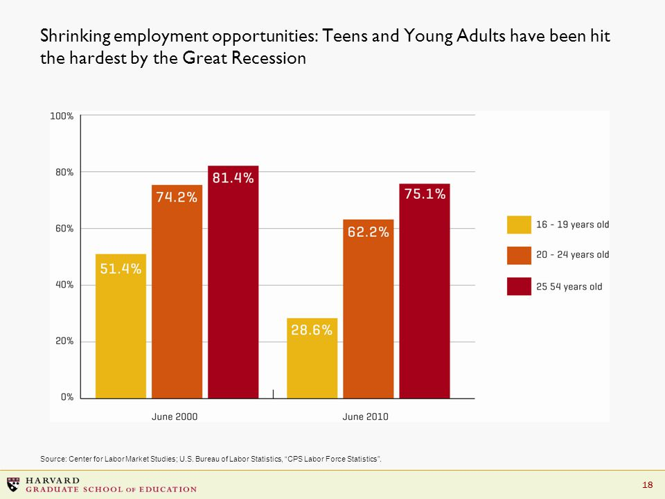 18 Shrinking employment opportunities: Teens and Young Adults have been hit the hardest by the Great Recession Source: Center for Labor Market Studies; U.S.