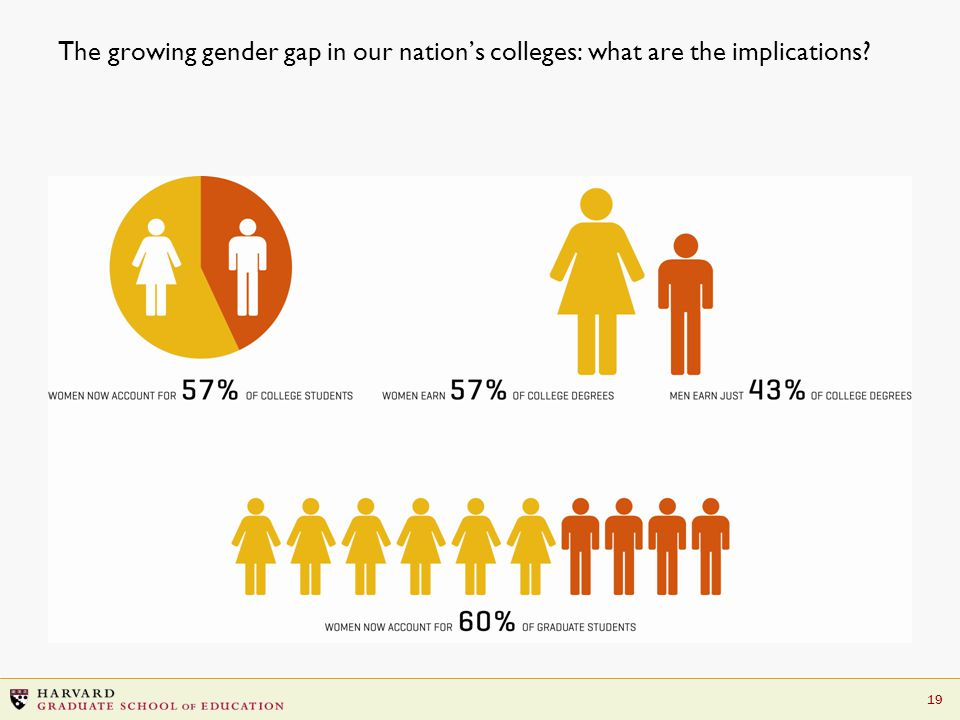 19 The growing gender gap in our nation's colleges: what are the implications?