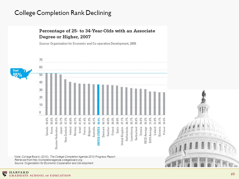 23 College Completion Rank Declining Note: College Board.