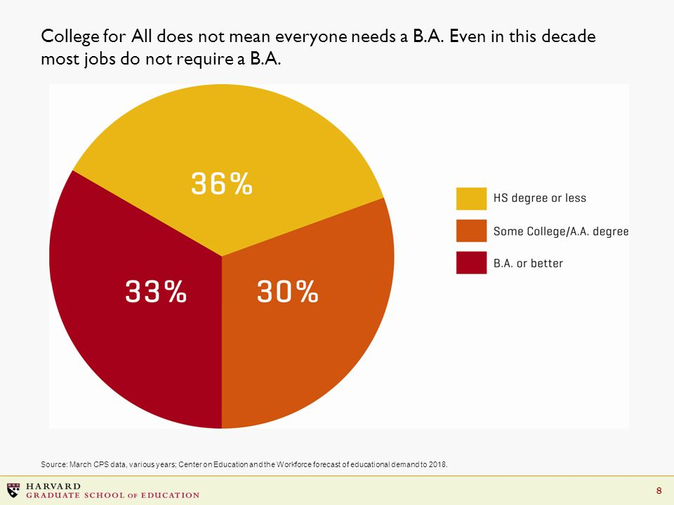 8 College for All does not mean everyone needs a B.A.