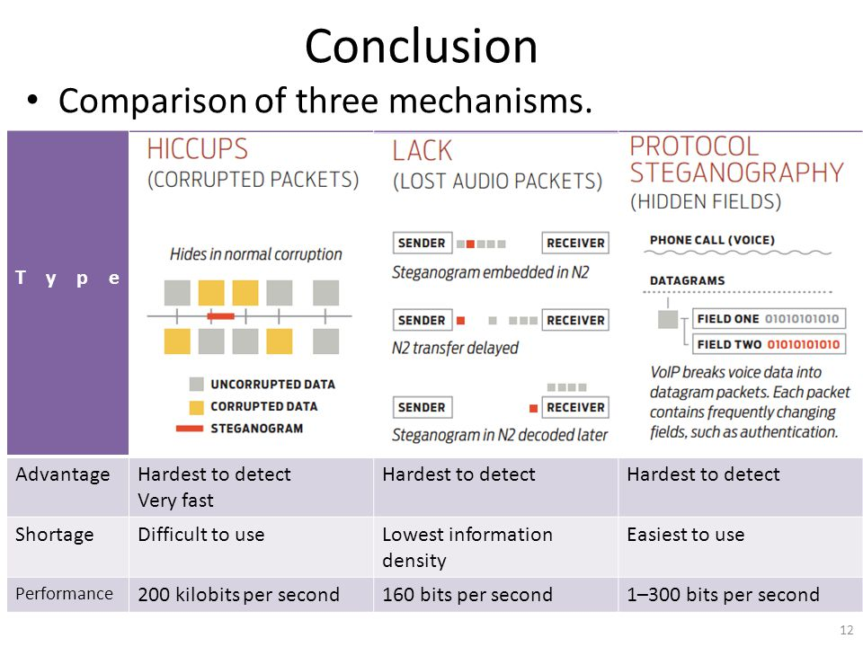 Conclusion Comparison of three mechanisms.