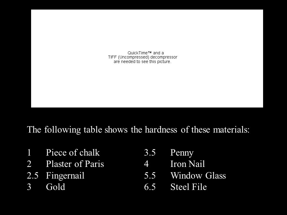 The following table shows the hardness of these materials: 1 Piece of chalk 3.5 Penny 2 Plaster of Paris 4 Iron Nail 2.5 Fingernail 5.5 Window Glass 3 Gold 6.5 Steel File