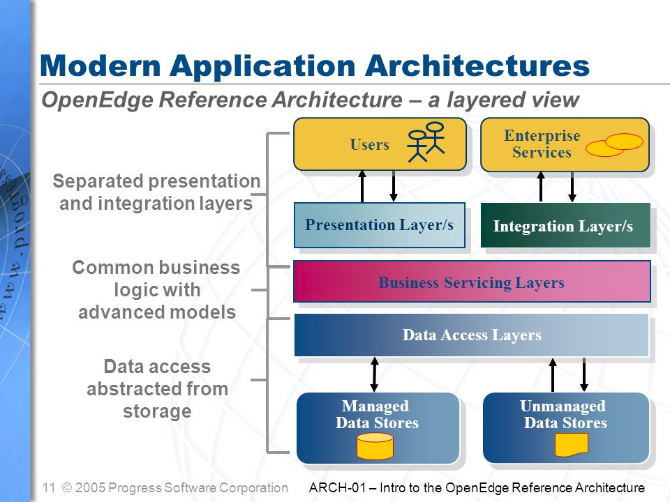 11© 2005 Progress Software Corporation ARCH-01 – Intro to the OpenEdge Reference Architecture Separated presentation and integration layers Data access abstracted from storage Common business logic with advanced models OpenEdge Reference Architecture – a layered view Modern Application Architectures Users Presentation Layer/s Business Servicing Layers Data Access Layers Managed Data Stores Managed Data Stores Unmanaged Data Stores Unmanaged Data Stores Enterprise Services Enterprise Services Integration Layer/s