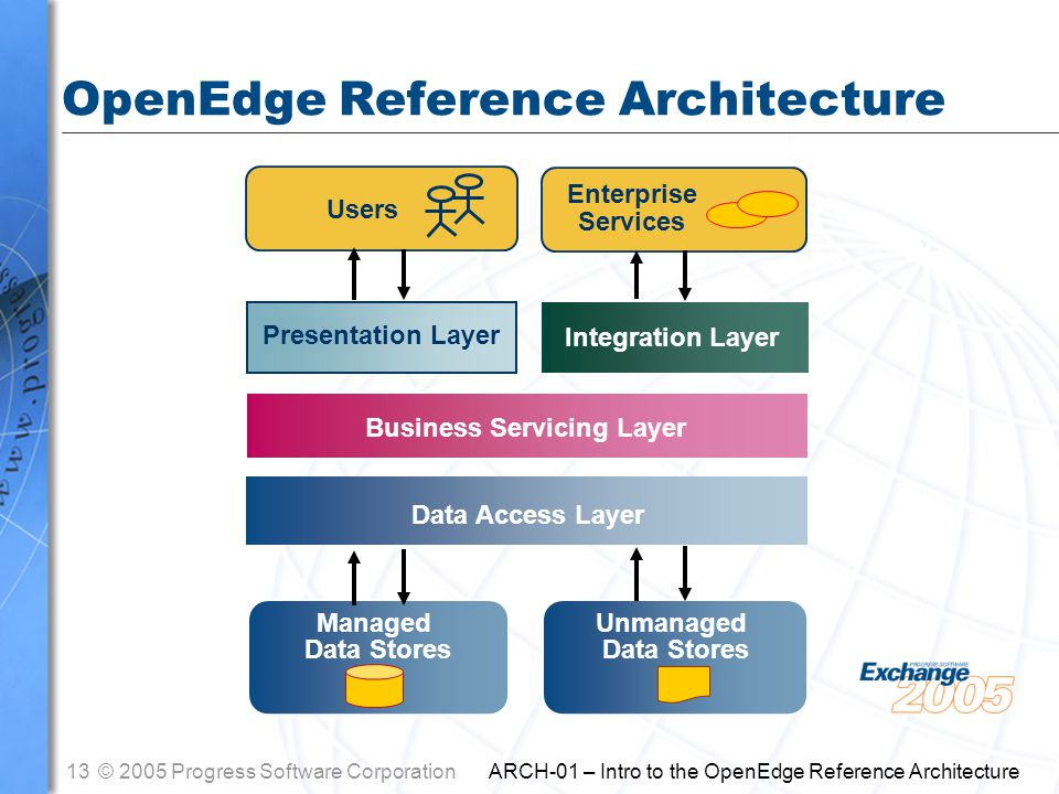 13© 2005 Progress Software Corporation ARCH-01 – Intro to the OpenEdge Reference Architecture OpenEdge Reference Architecture Users Presentation Layer