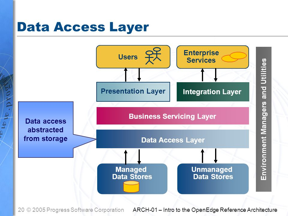 20© 2005 Progress Software Corporation ARCH-01 – Intro to the OpenEdge Reference Architecture Users Presentation Layer Business Servicing Layer Data Access Layer Managed Data Stores Enterprise Services Integration Layer Data Access Layer Data access abstracted from storage Unmanaged Data Stores Environment Managers and Utilities