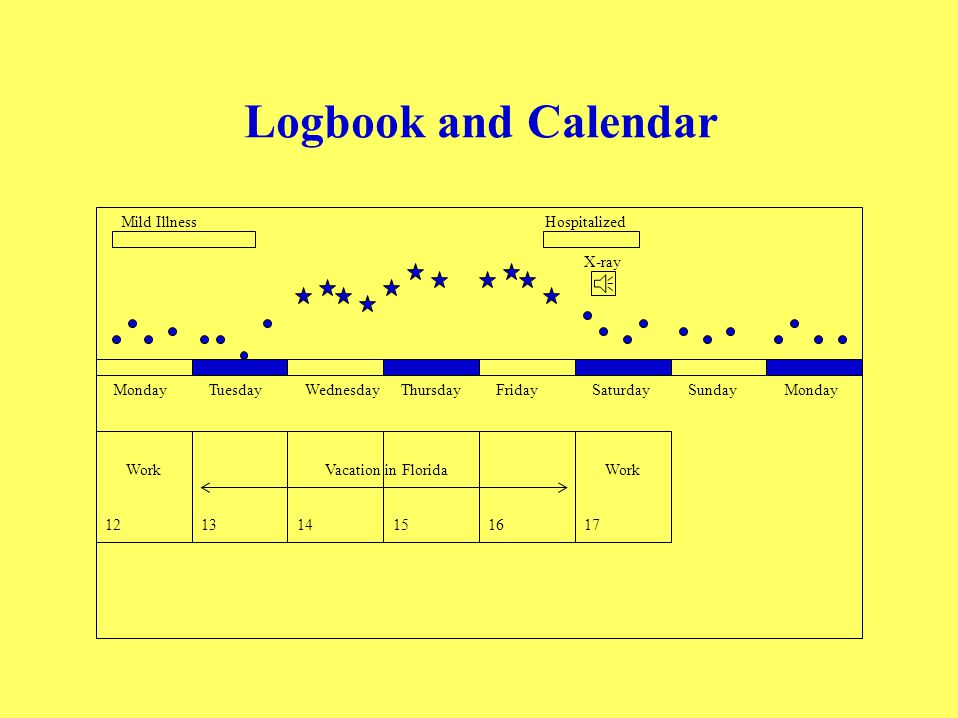 Sample Queries For the previous week, display the patient's logbook and personal calendar Summarize the patient's blood sugar at breakfast, lunch, din