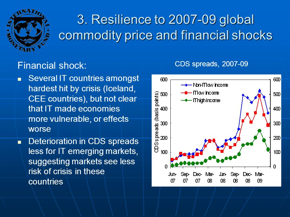 3. Resilience to 2007-09 global commodity price and financial shocks Financial shock: Several IT countries amongst hardest hit by crisis (Iceland, CEE