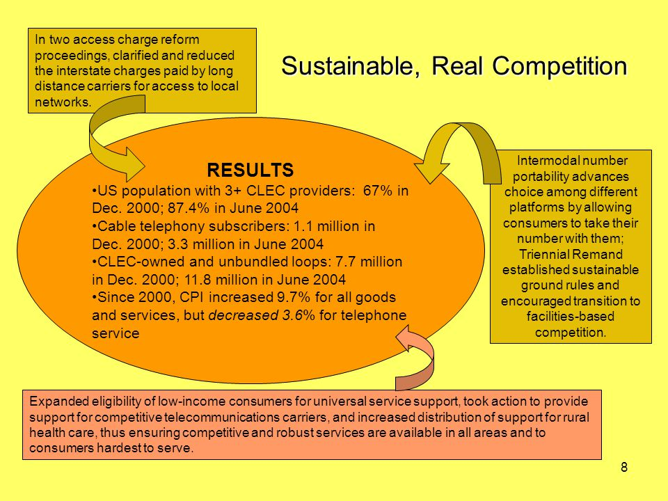 8 Sustainable, Real Competition Intermodal number portability advances choice among different platforms by allowing consumers to take their number with them; Triennial Remand established sustainable ground rules and encouraged transition to facilities-based competition.
