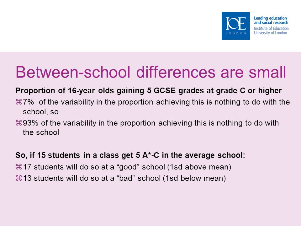 Between-school differences are small Proportion of 16-year olds gaining 5 GCSE grades at grade C or higher  7% of the variability in the proportion a