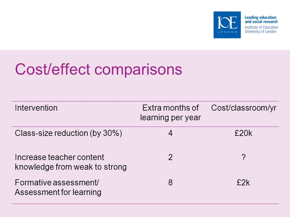Cost/effect comparisons InterventionExtra months of learning per year Cost/classroom/yr Class-size reduction (by 30%)4£20k Increase teacher content kn