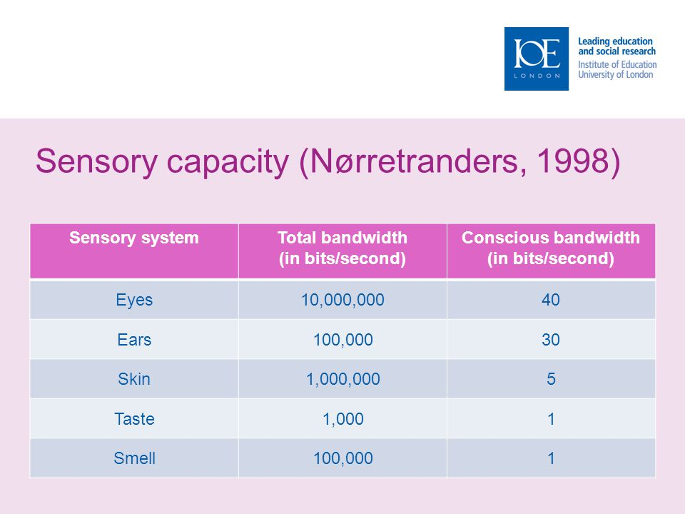 Sensory capacity (Nørretranders, 1998) Sensory systemTotal bandwidth (in bits/second) Conscious bandwidth (in bits/second) Eyes10,000,00040 Ears100,00