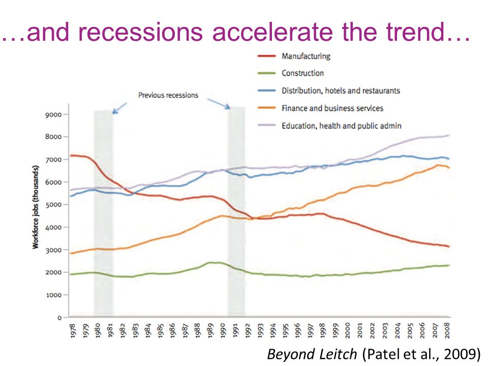 Beyond Leitch (Patel et al., 2009) …and recessions accelerate the trend…