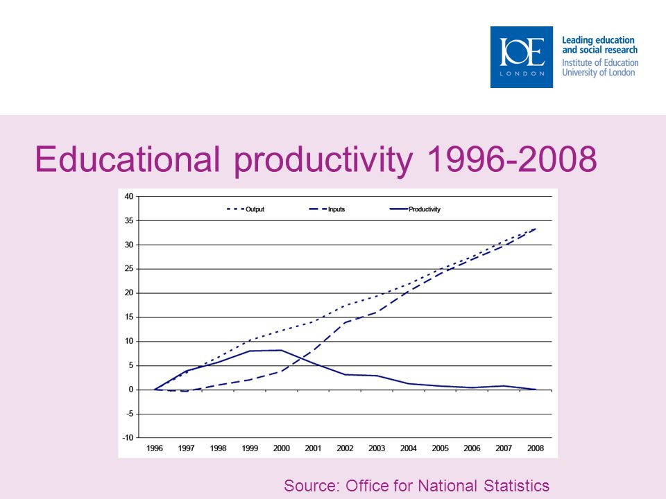 Educational productivity 1996-2008 Source: Office for National Statistics