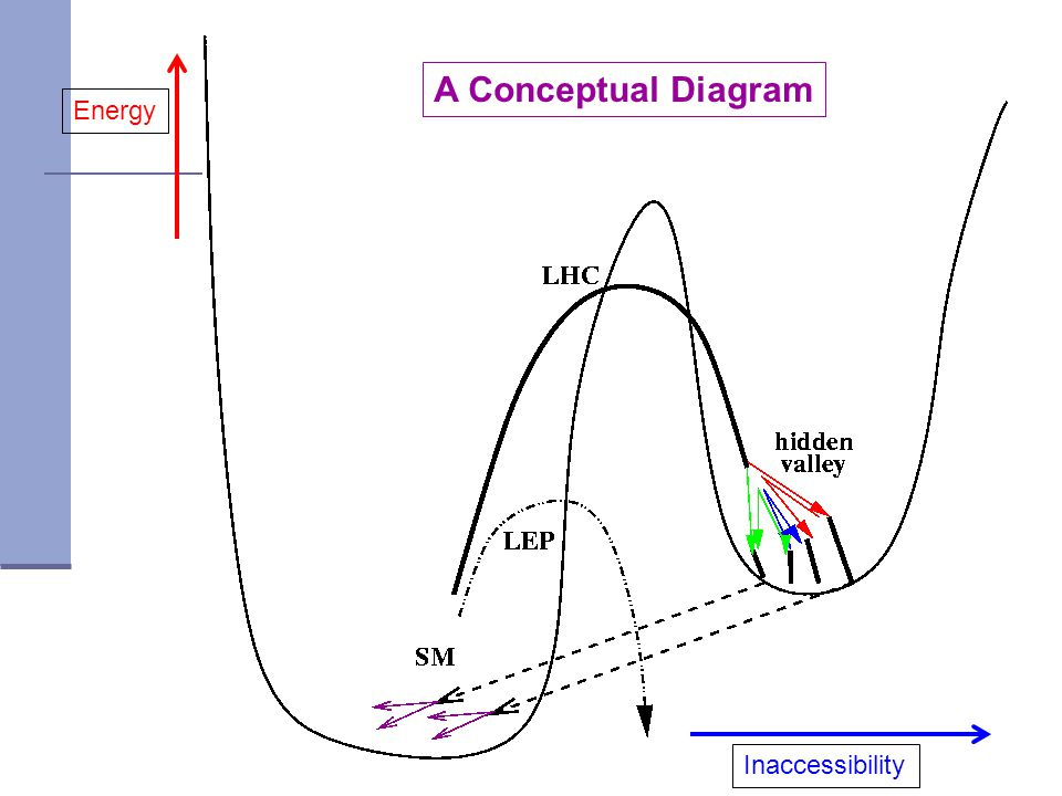A Conceptual Diagram Energy Inaccessibility