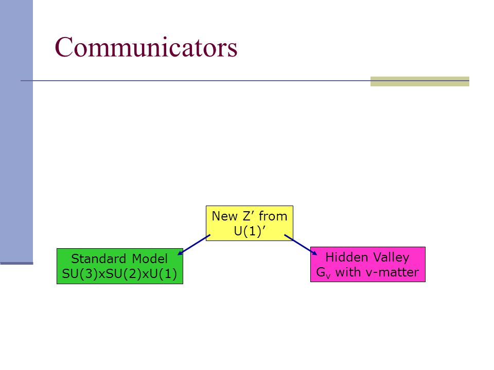 Communicators Standard Model SU(3)xSU(2)xU(1) New Z' from U(1)' Hidden Valley G v with v-matter