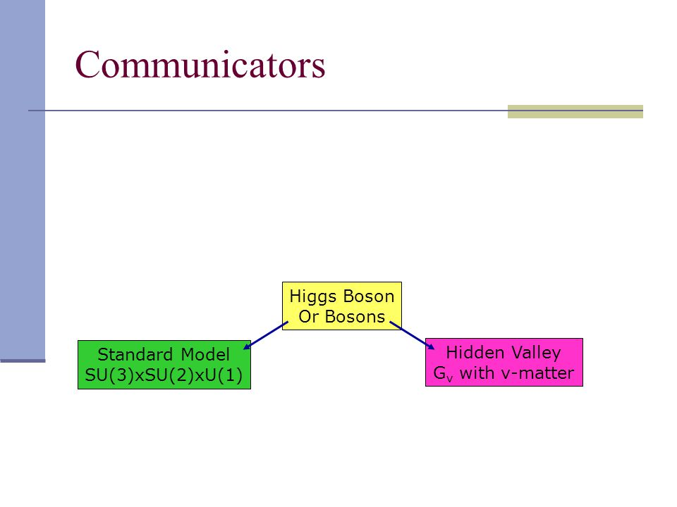 Communicators Standard Model SU(3)xSU(2)xU(1) Higgs Boson Or Bosons Hidden Valley G v with v-matter