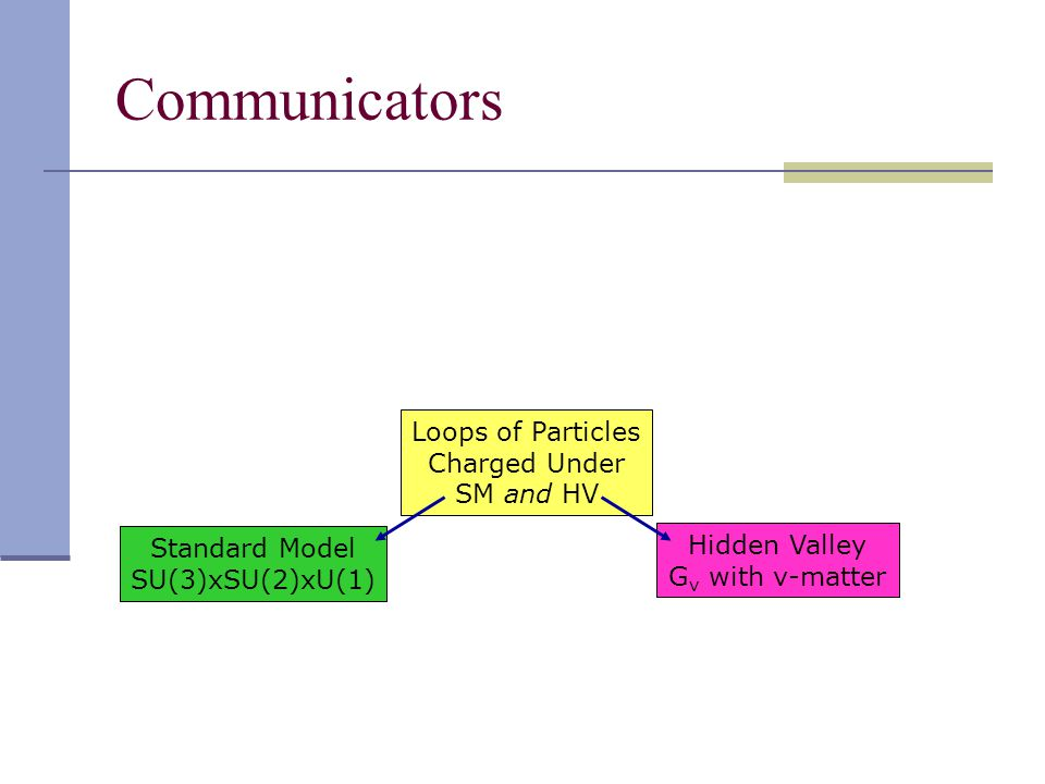 Communicators Standard Model SU(3)xSU(2)xU(1) Loops of Particles Charged Under SM and HV Hidden Valley G v with v-matter