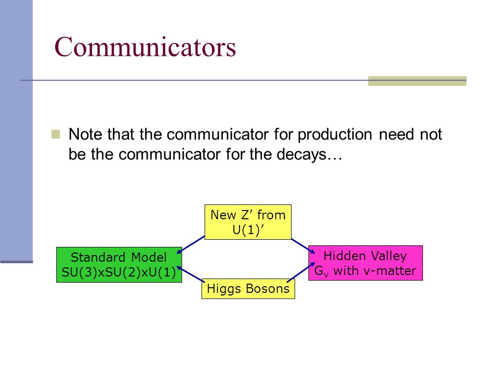 Note that the communicator for production need not be the communicator for the decays… Standard Model SU(3)xSU(2)xU(1) Hidden Valley G v with v-matter New Z' from U(1)' Higgs Bosons Communicators