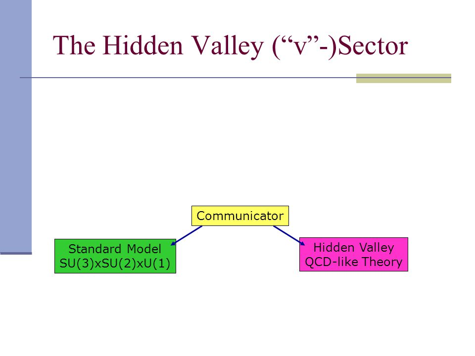 The Hidden Valley ( v -)Sector Standard Model SU(3)xSU(2)xU(1) Communicator Hidden Valley QCD-like Theory