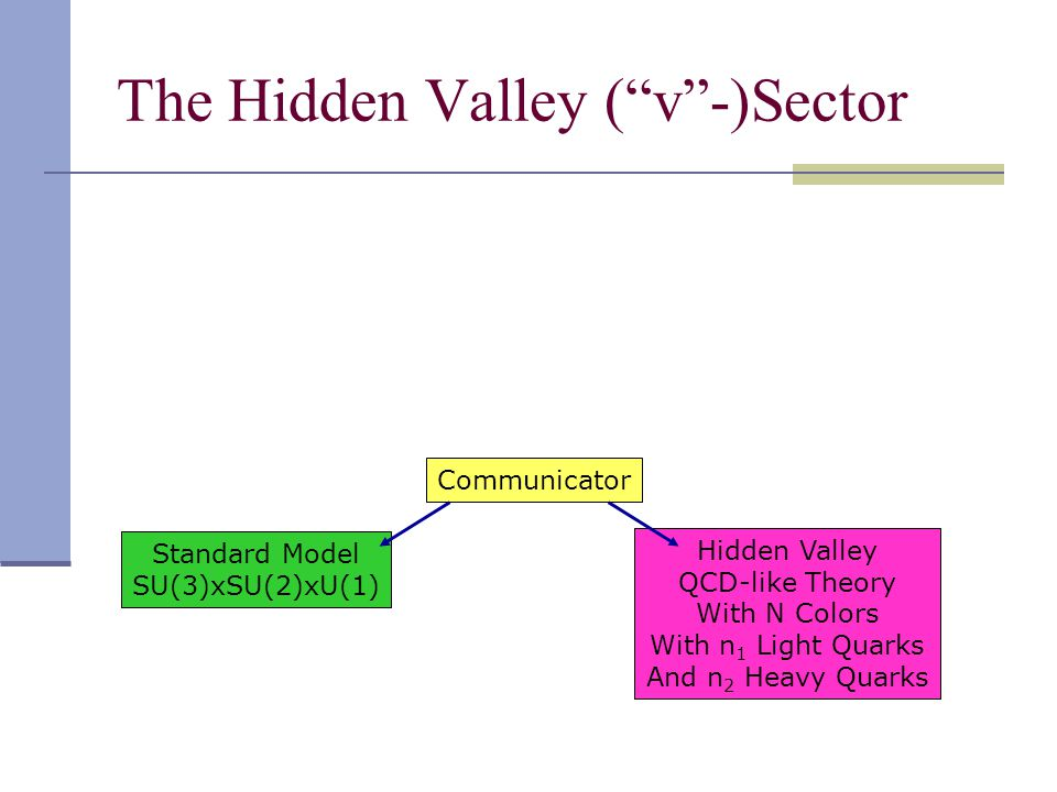 The Hidden Valley ( v -)Sector Standard Model SU(3)xSU(2)xU(1) Communicator Hidden Valley QCD-like Theory With N Colors With n 1 Light Quarks And n 2 Heavy Quarks
