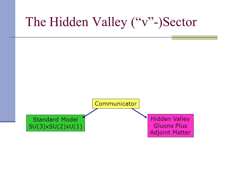 The Hidden Valley ( v -)Sector Standard Model SU(3)xSU(2)xU(1) Communicator Hidden Valley Gluons Plus Adjoint Matter