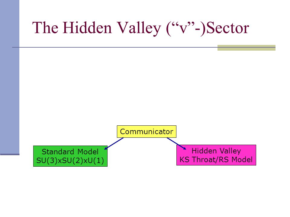 The Hidden Valley ( v -)Sector Standard Model SU(3)xSU(2)xU(1) Communicator Hidden Valley KS Throat/RS Model