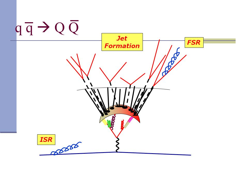 q q  Q Q ISR FSR Jet Formation