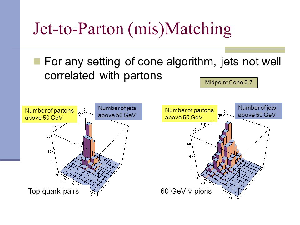 Jet-to-Parton (mis)Matching For any setting of cone algorithm, jets not well correlated with partons Number of partons above 50 GeV Number of jets above 50 GeV Number of partons above 50 GeV Number of jets above 50 GeV Top quark pairs60 GeV v-pions Midpoint Cone 0.7