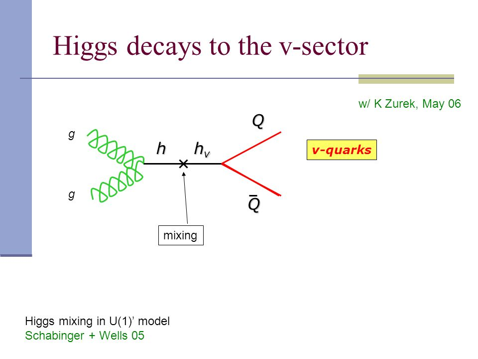 Higgs decays to the v-sector g g Q Q v-quarks h hvhvhvhv mixing w/ K Zurek, May 06 Higgs mixing in U(1)' model Schabinger + Wells 05