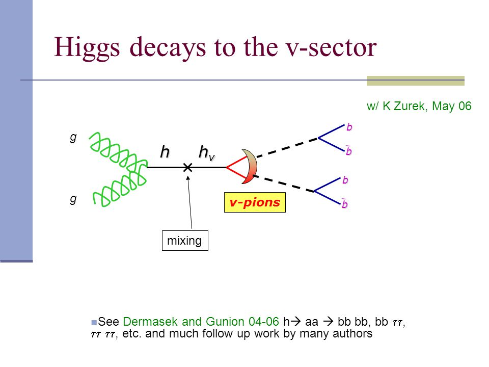 Higgs decays to the v-sector g g v-pions h hvhvhvhv mixing w/ K Zurek, May 06 b b b b See Dermasek and Gunion 04-06 h  aa  bb bb, bb ,  , etc.