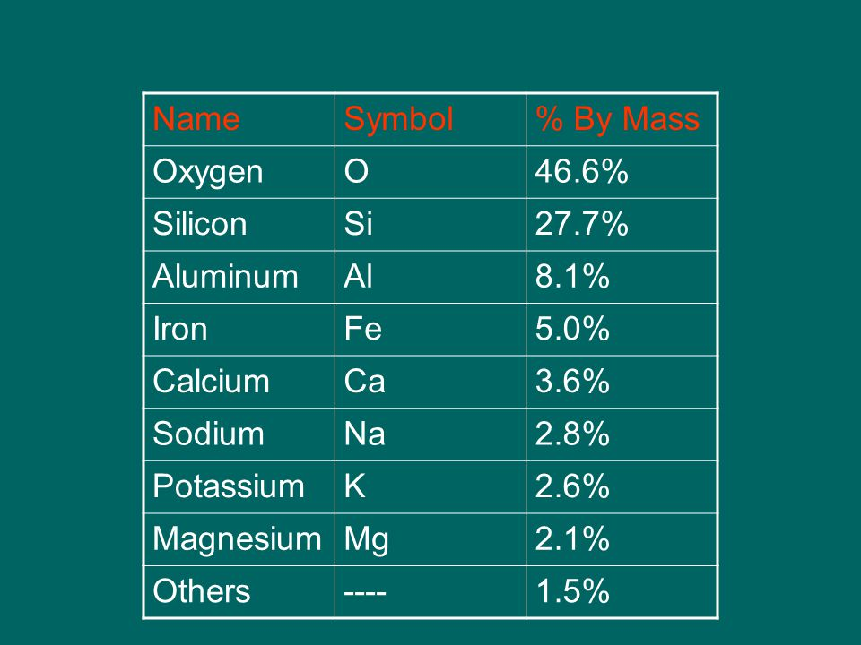 NameSymbol% By Mass OxygenO46.6% SiliconSi27.7% AluminumAl8.1% IronFe5.0% CalciumCa3.6% SodiumNa2.8% PotassiumK2.6% MagnesiumMg2.1% Others %