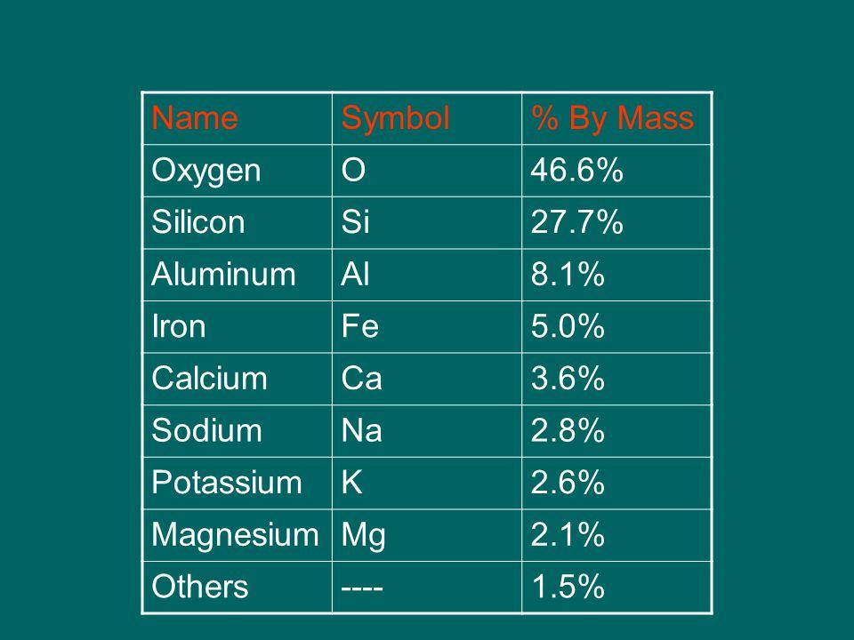 Mineral Composition Silicates (Si & O) Carbonates (C & O)