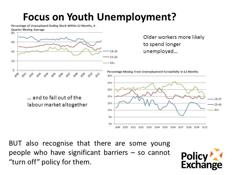Focus on Youth Unemployment.