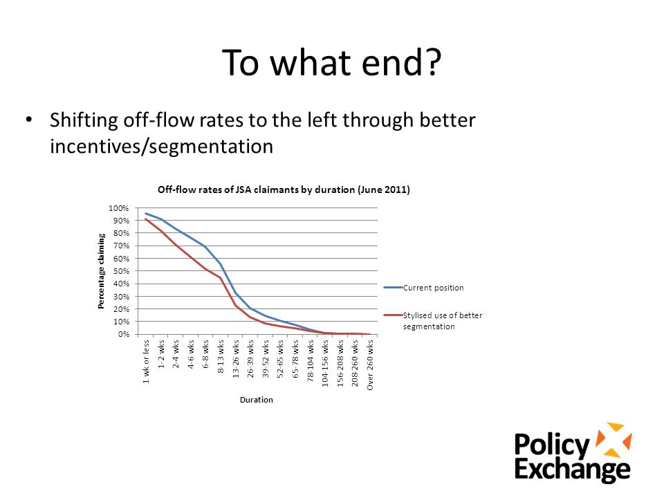 To what end Shifting off-flow rates to the left through better incentives/segmentation
