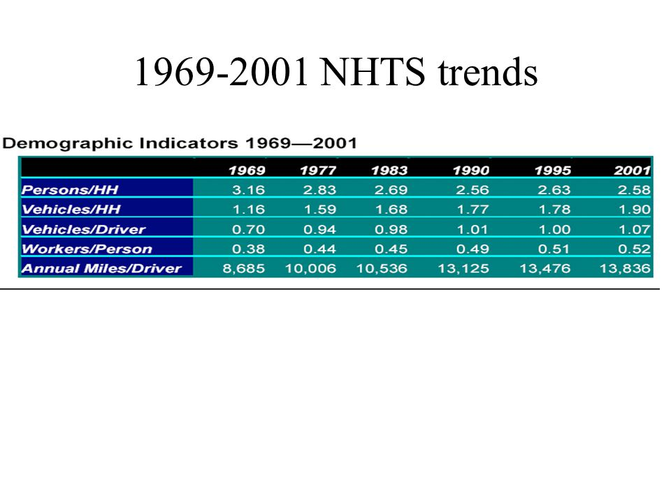 1969-2001 NHTS trends