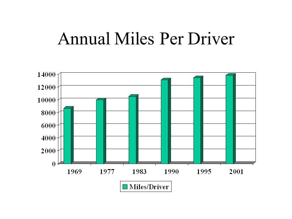 Annual Miles Per Driver