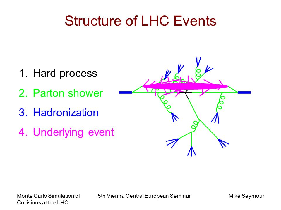 Monte Carlo Simulation of Collisions at the LHC 5th Vienna Central European SeminarMike Seymour Structure of LHC Events 1.Hard process 2.Parton shower 3.Hadronization 4.Underlying event