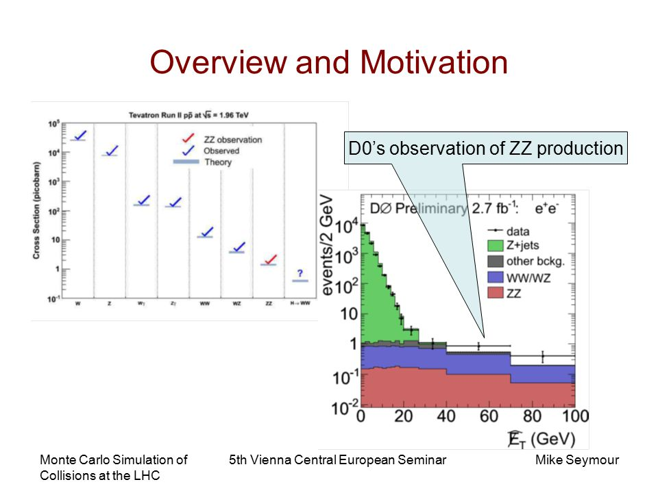 Monte Carlo Simulation of Collisions at the LHC 5th Vienna Central European SeminarMike Seymour Overview and Motivation D0's observation of ZZ production