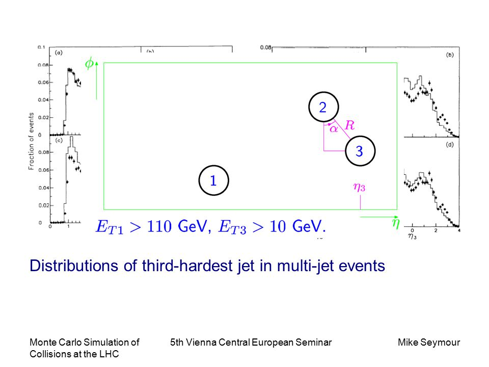 Monte Carlo Simulation of Collisions at the LHC 5th Vienna Central European SeminarMike Seymour Distributions of third-hardest jet in multi-jet events
