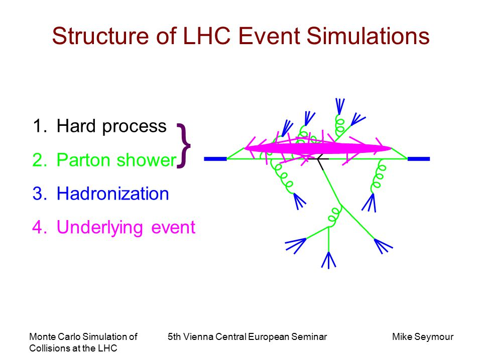 Monte Carlo Simulation of Collisions at the LHC 5th Vienna Central European SeminarMike Seymour Hard Process Simulation Typically use fixed-order perturbative matrix elements  Nigel Glover's talk Leading order can be largely automated… MADGRAPH GRACE COMPHEP AMAGIC++ (SHERPA) ALPGEN Next-to-leading order not yet…  Hasegawa & Reiter talks MCFM NLOJET++ MC@NLO Matrix elements squared positive definite  simple Monte Carlo implementation Real and virtual contributions have equal and opposite divergences  naïve Monte Carlo fails