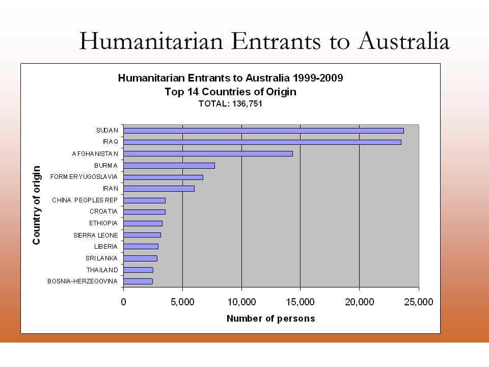La Trobe Refugee Research Centre Humanitarian Entrants to Australia Source: DIAC Settlement Database