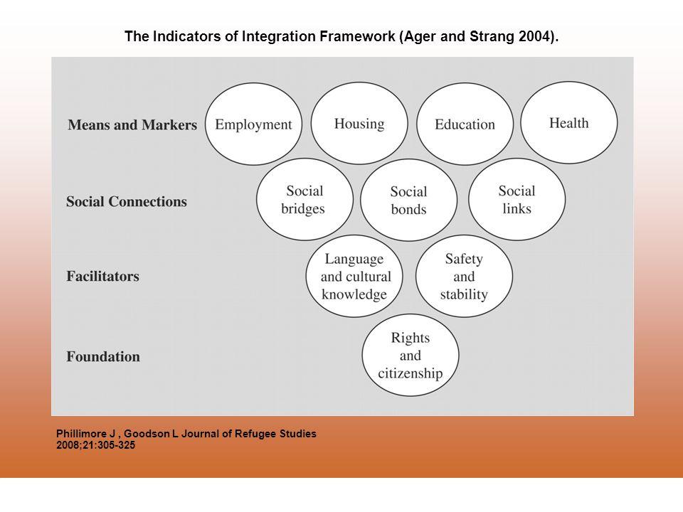 La Trobe Refugee Research Centre The Indicators of Integration Framework (Ager and Strang 2004).