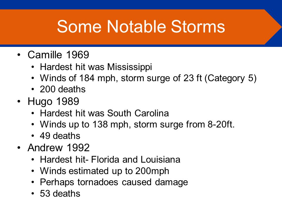 Camille 1969 Hardest hit was Mississippi Winds of 184 mph, storm surge of 23 ft (Category 5) 200 deaths Hugo 1989 Hardest hit was South Carolina Winds up to 138 mph, storm surge from 8-20ft.