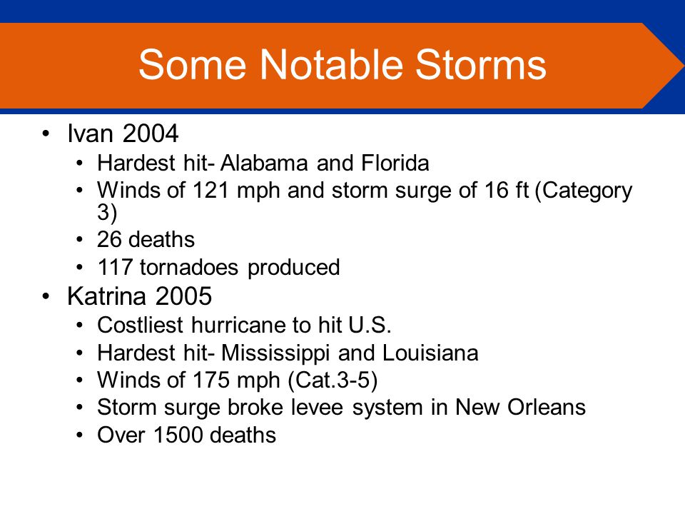 Ivan 2004 Hardest hit- Alabama and Florida Winds of 121 mph and storm surge of 16 ft (Category 3) 26 deaths 117 tornadoes produced Katrina 2005 Costliest hurricane to hit U.S.