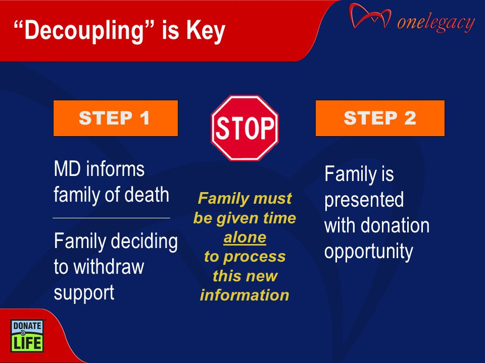 STEP 1STEP 2 Decoupling is Key MD informs family of death Family deciding to withdraw support Family is presented with donation opportunity Family must be given time alone to process this new information