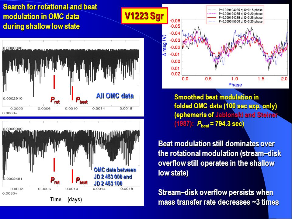 Smoothed beat modulation in folded OMC data (100 sec exp. only) (ephemeris of Jablonski and Steiner (1987): P beat = 794.3 sec) V1223 Sgr Search for r