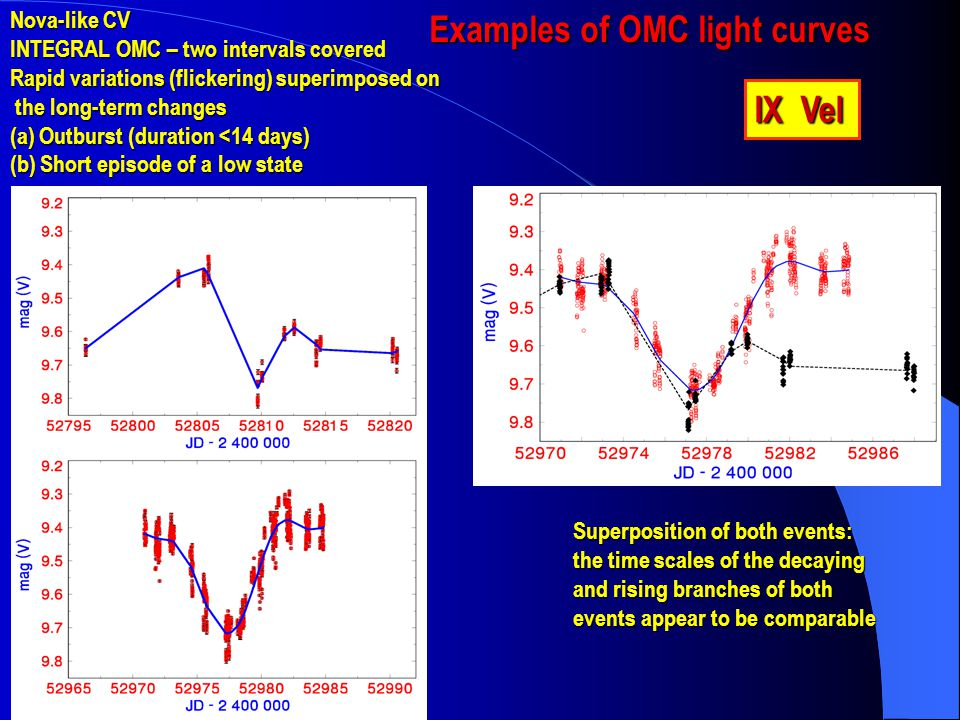 IX Vel Examples of OMC light curves Nova-like CV INTEGRAL OMC – two intervals covered Rapid variations (flickering) superimposed on the long-term changes the long-term changes (a) Outburst (duration <14 days) (b) Short episode of a low state Superposition of both events: the time scales of the decaying and rising branches of both events appear to be comparable