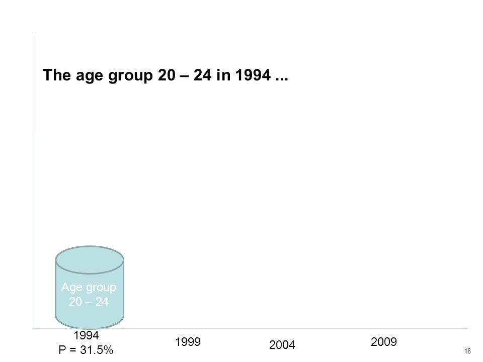 16 Age group 20 – 24 1994 P = 31.5% 1999 2004 2009 The age group 20 – 24 in 1994...