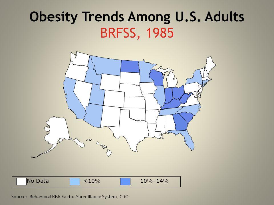 BRFSS, 1985 Obesity Trends Among U.S. Adults BRFSS, 1985 No Data <10% 10%–14% Source: Behavioral Risk Factor Surveillance System, CDC.