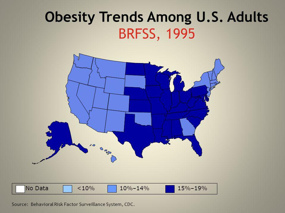 BRFSS, 1995 Obesity Trends Among U.S. Adults BRFSS, 1995 No Data <10% 10%–14% 15%–19% Source: Behavioral Risk Factor Surveillance System, CDC.
